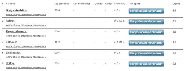 Список сервисов для веб-аналитики интернет-трафика и сайтов